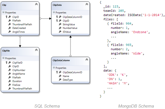 SQL and MongoDB schema side-by-side