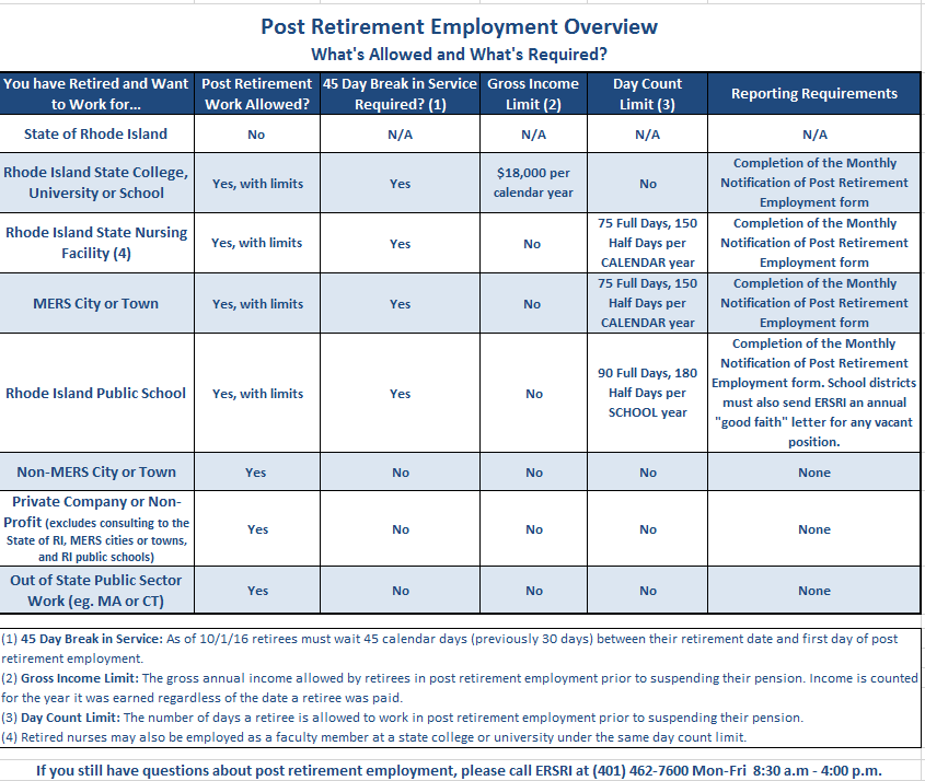 Post Retirement Employment Information | Employees